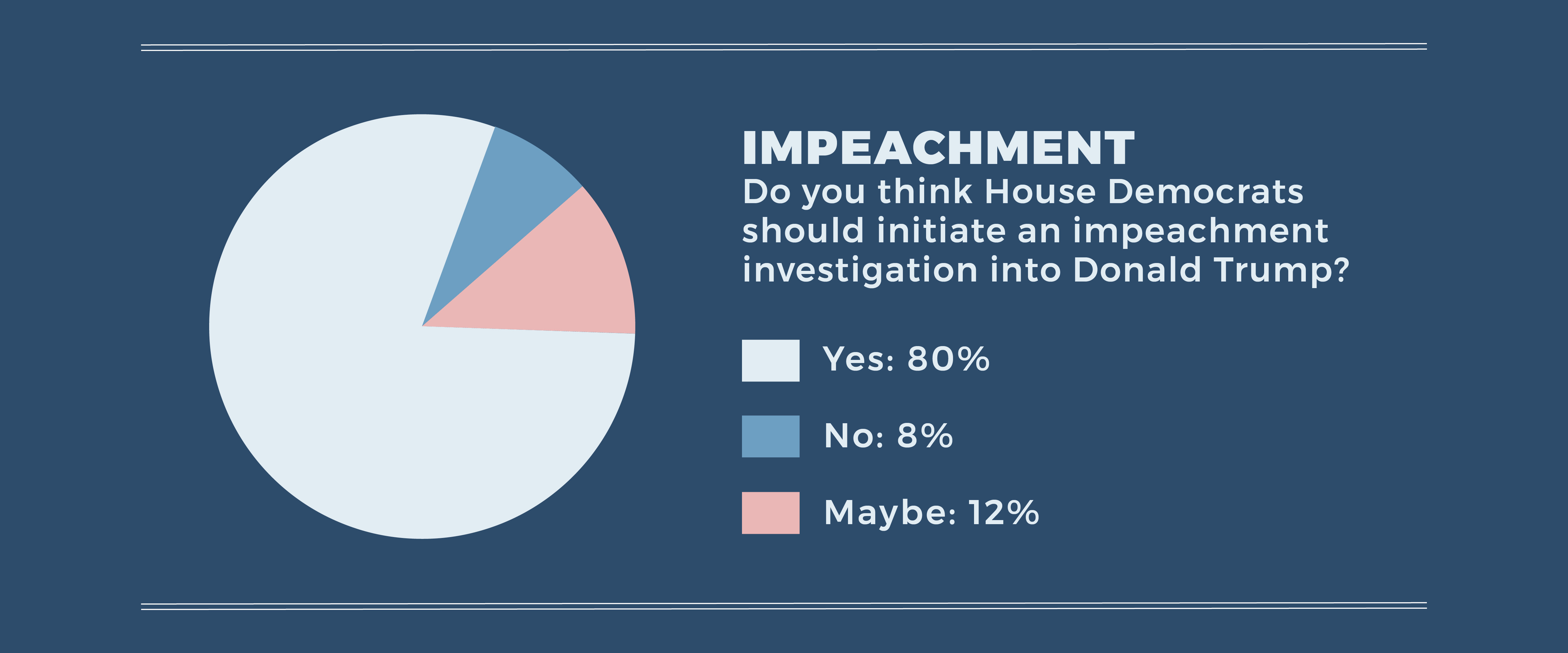 "In response to the question ""Do you think House Democrats should initiate an impeachment investigation into Donald Trump?"" 80% of folks responded ""yes"", 8% of folks responded ""No"", and 12% responded ""maybe""."