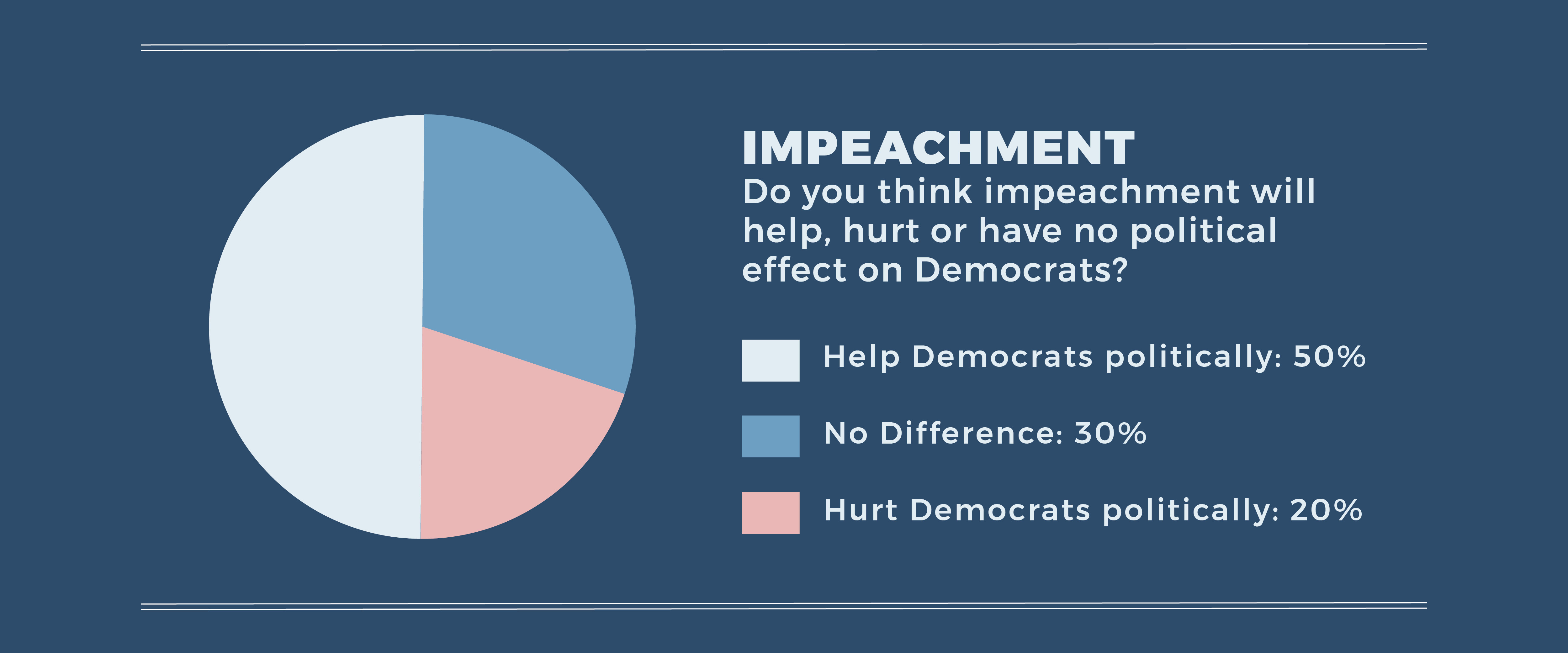 "In response to the question ""Do you think impeachment will help, hurt or have no political effect on Democrats?"" 50% of folks responded ""Help Democrats politically"", 30% of folks responded ""No Difference"", and 20% responded ""Hurt Democrats politically""."